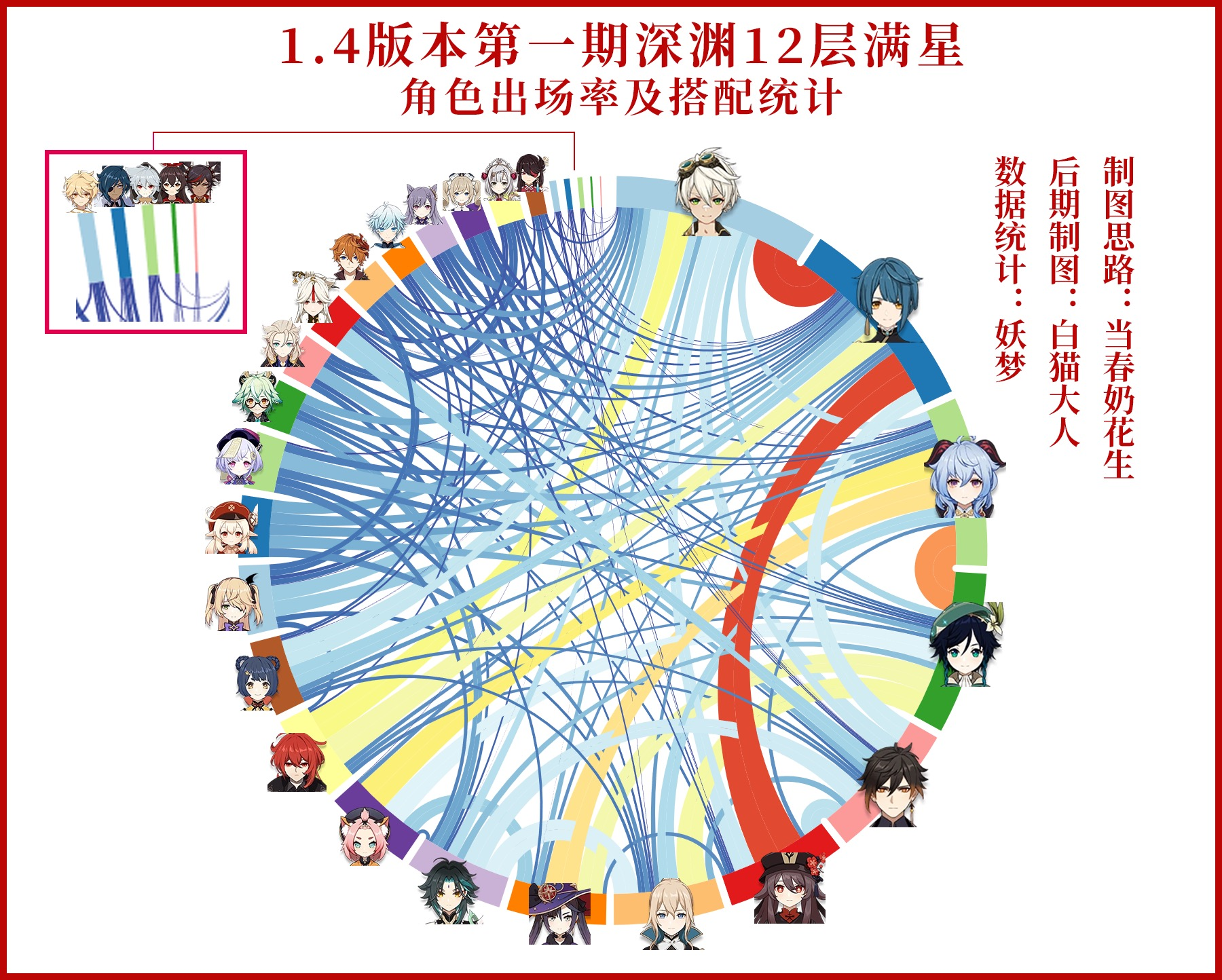 【原神】螺旋12層の全星プレイヤーのキャラ組み合わせ使用率を見ると恒常ガチャで使えるのが分かるぞ